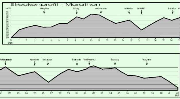 15._Werdauer_Herbstmarathon_2014_Streckenprofil